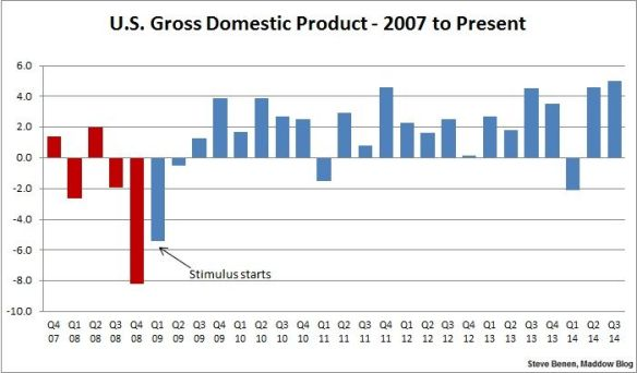 US Domestic Growth by Steve Benen-Maddow Blog