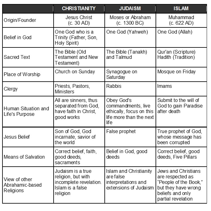 "a comparison of judaism and christianity two world religions Student reading ""the abrahamic faiths"" graphic comparison  the world religions called judaism, christianity  abrahamic religions differ, however, over two."