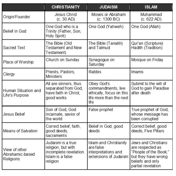 Religion Comparison Chart